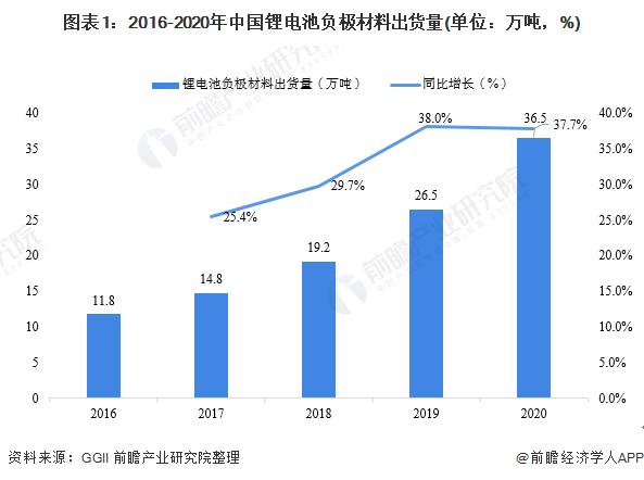 图表1:2016-2020年中国锂电池负极材料出货量(单位:万吨,%)