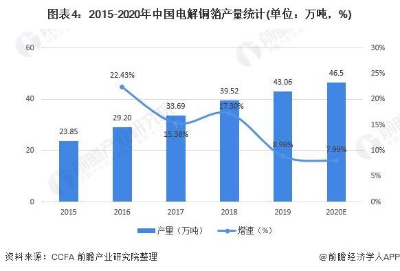 图表4:2015-2020年中国电解铜箔产量统计(单位:万吨,%)
