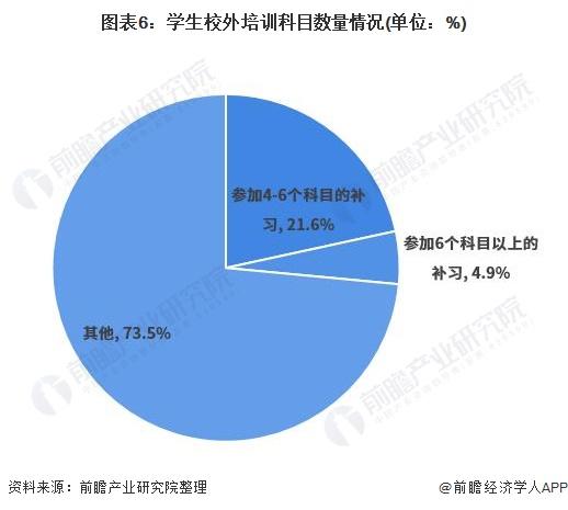 图表6:学生校外培训科目数量情况(单位:%)