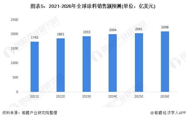 图表5:2021-2026年全球涂料销售额预测(单位:亿美元)