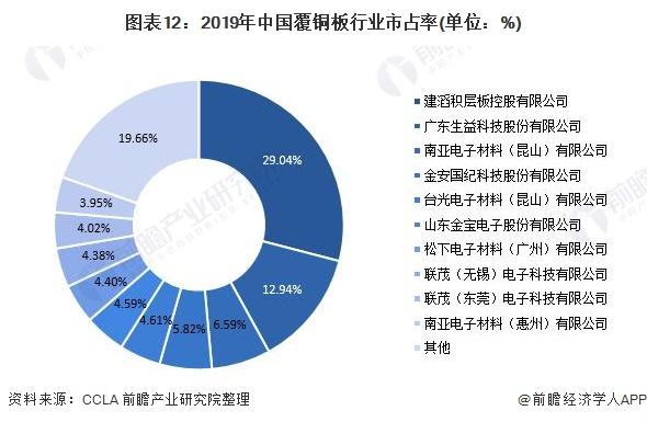 图表12:2019年中国覆铜板行业市占率(单位:%)