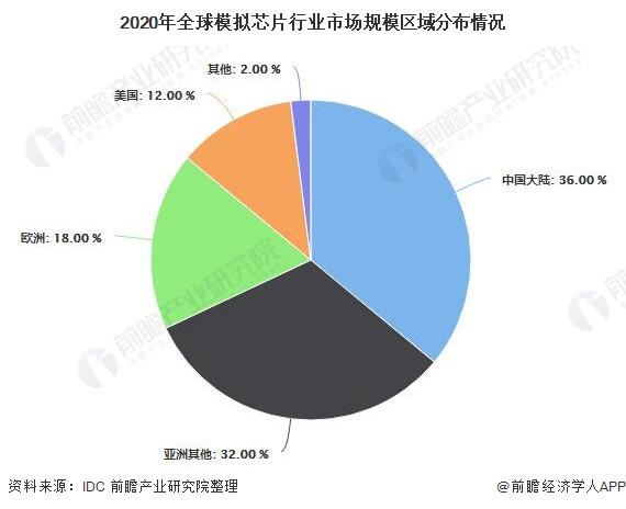 2020年全球模拟芯片行业市场规模区域分布情况