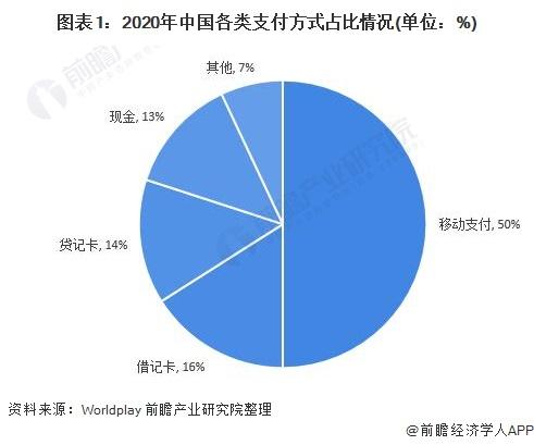 图表1:2020年中国各类支付方式占比情况(单位:%)