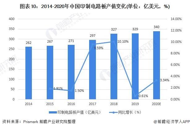 图表10:2014-2020年中国印制电路板产值变化(单位:亿美元,%)