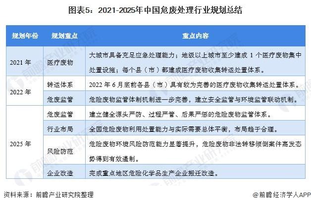 图表5:2021-2025年中国危废处理行业规划总结