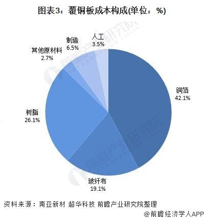 图表3:覆铜板成本构成(单位:%)