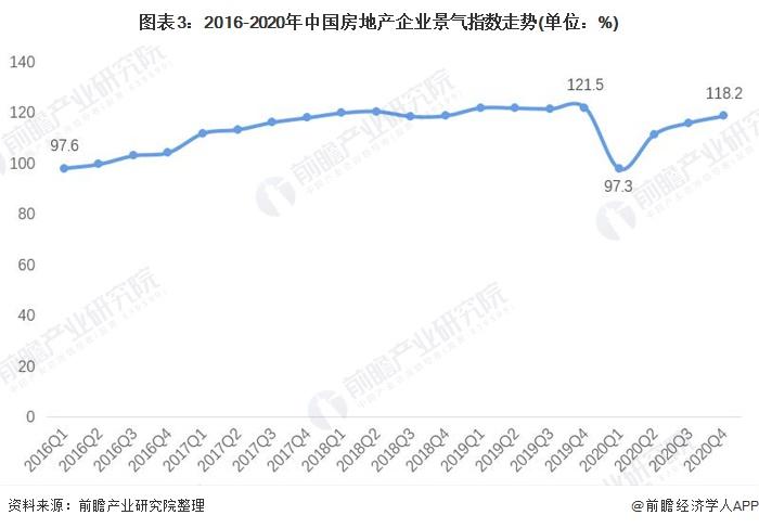 图表3:2016-2020年中国房地产企业景气指数走势(单位:%)