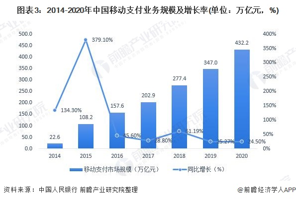 图表3:2014-2020年中国移动支付业务规模及增长率(单位:万亿元,%)