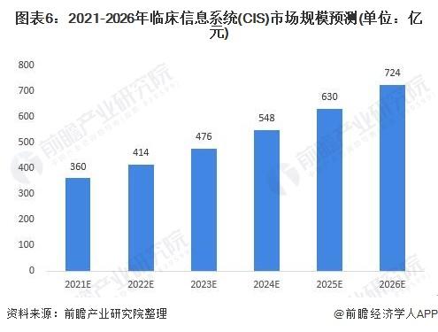 图表6:2021-2026年临床信息系统(CIS)市场规模预测(单位:亿元)