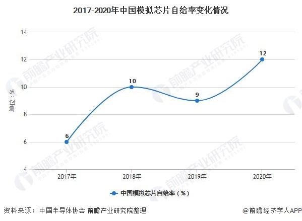 2017-2020年中国模拟芯片自给率变化情况