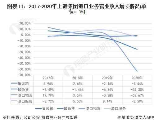 图表11:2017-2020年上港集团港口业务营业收入增长情况(单位:%)