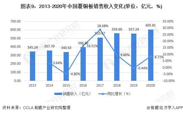 图表9:2013-2020年中国覆铜板销售收入变化(单位:亿元,%)