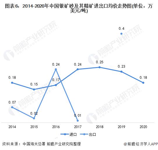 图表6:2014-2020年中国银矿砂及其精矿进出口均价走势图(单位:万美元/吨)