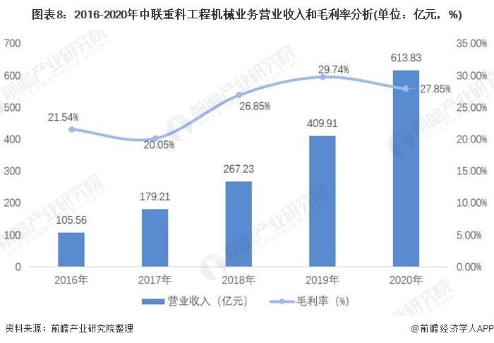 图表8:2016-2020年中联重科工程机械业务营业收入和毛利率分析(单位:亿元,%)