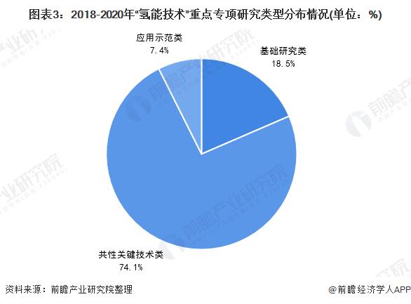 """图表3:2018-2020年""""氢能技术""""重点专项研究类型分布情况(单位:%)"""