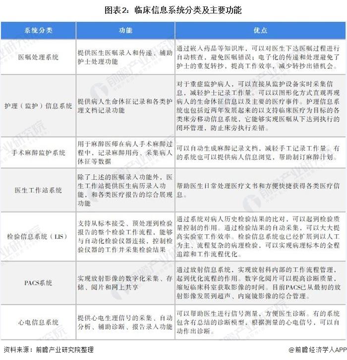 图表2:临床信息系统分类及主要功能