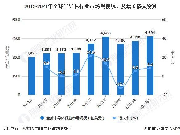 2013-2021年全球半导体行业市场规模统计及增长情况预测