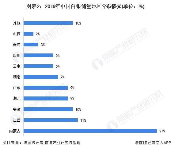 图表2:2019年中国白银储量地区分布情况(单位:%)