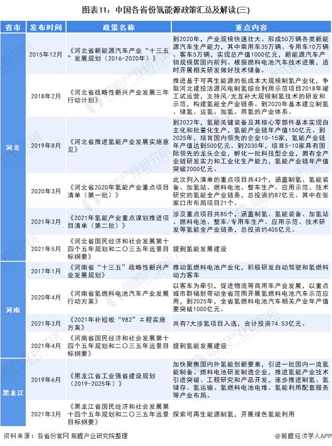 图表11:中国各省份氢能源政策汇总及解读(三)
