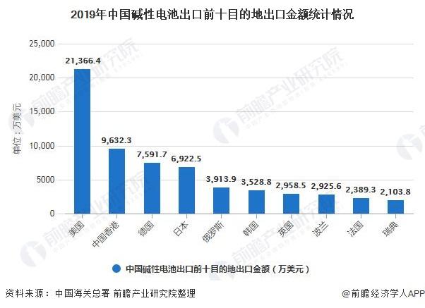 2019年中国碱性电池出口前十目的地出口金额统计情况