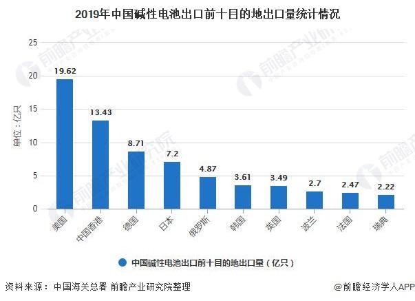 2019年中国碱性电池出口前十目的地出口量统计情况