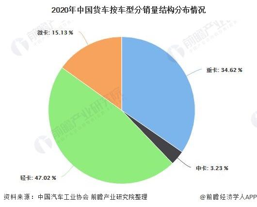 2020年中国货车按车型分销量结构分布情况