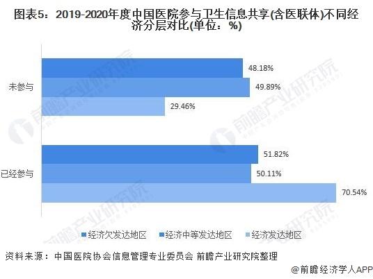 图表5:2019-2020年度中国医院参与卫生信息共享(含医联体)不同经济分层对比(单位:%)