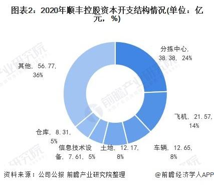 图表2:2020年顺丰控股资本开支结构情况(单位:亿元,%)
