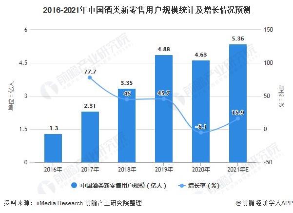 2016-2021年中国酒类新零售用户规模统计及增长情况预测