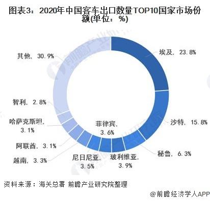 图表3:2020年中国客车出口数量TOP10国家市场份额(单位:%)
