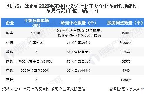图表5:截止到2020年末中国快递行业主要企业基础设施建设布局情况(单位:辆,个)