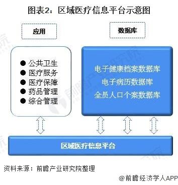 图表2:区域医疗信息平台示意图