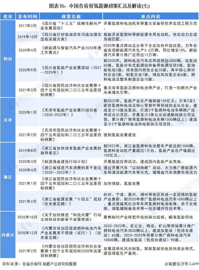 图表15:中国各省份氢能源政策汇总及解读(七)