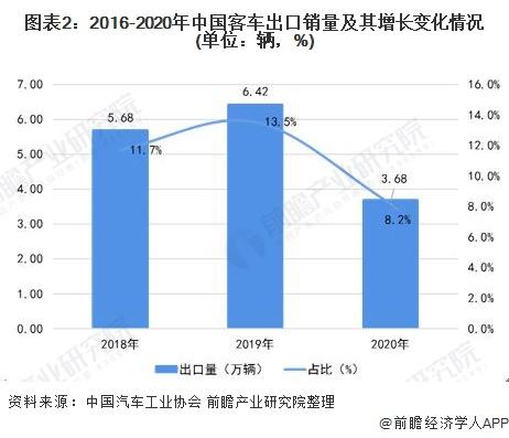 图表2:2016-2020年中国客车出口销量及其增长变化情况(单位:辆,%)