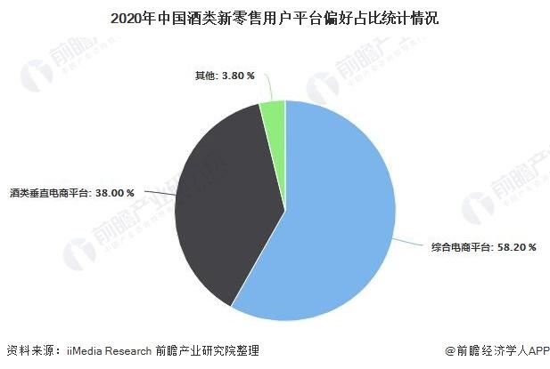 2020年中国酒类新零售用户平台偏好占比统计情况