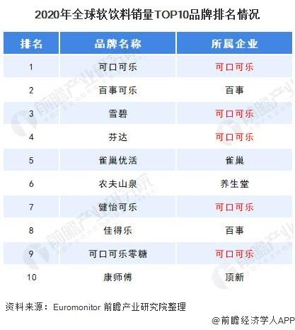 2020年全球软饮料销量TOP10品牌排名情况