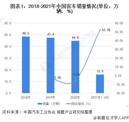 图表1:2018-2021年中国客车销量情况(单位:万辆,%)