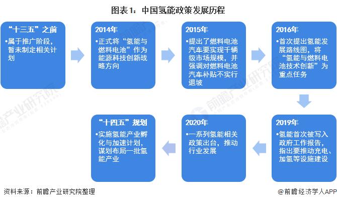 图表1:中国氢能政策发展历程