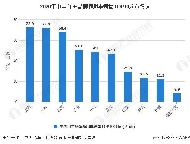 2020年中国自主品牌商用车销量TOP10分布情况