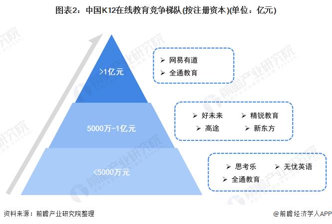 图表2:中国K12在线教育竞争梯队(按注册资本)(单位:亿元)
