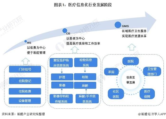 图表1:医疗信息化行业发展阶段