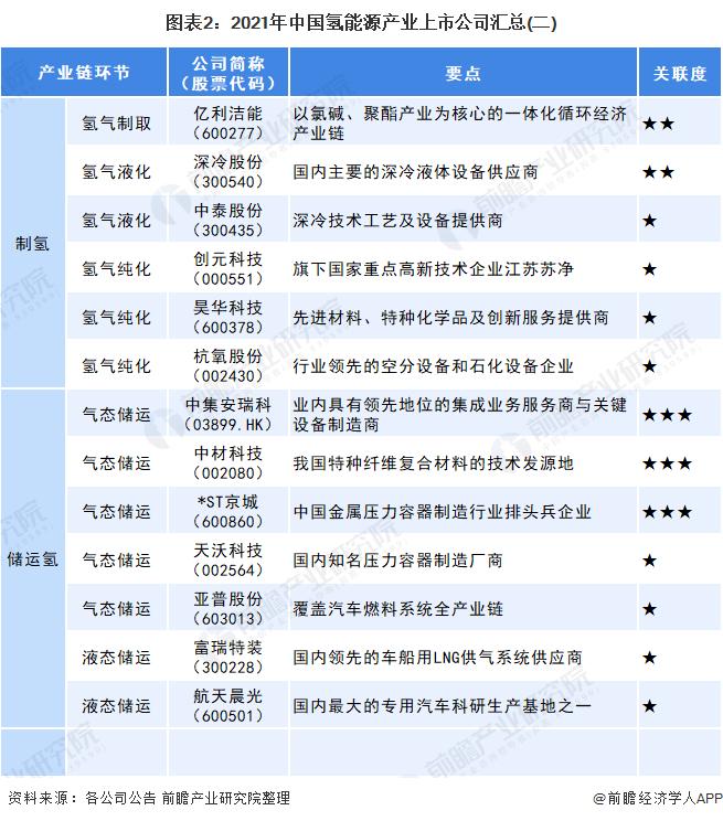 图表2:2021年中国氢能源产业上市公司汇总(二)