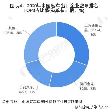 图表4:2020年中国客车出口企业数量排名TOP3占比情况(单位:辆,%)