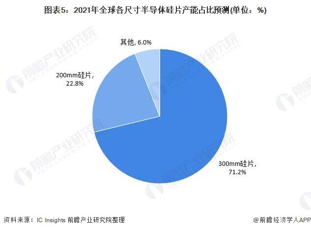 图表5:2021年全球各尺寸半导体硅片产能占比预测(单位:%)