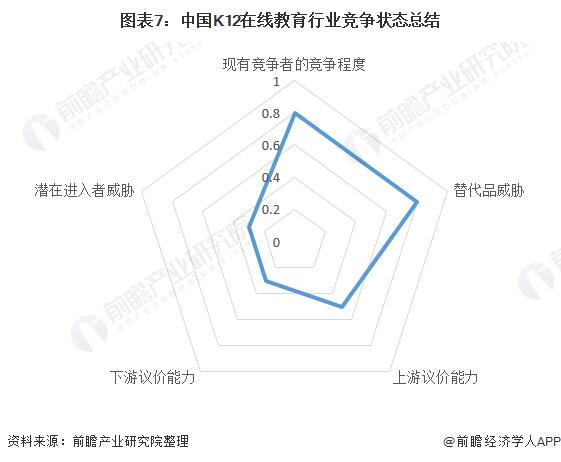 图表7:中国K12在线教育行业竞争状态总结