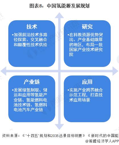 图表8:中国氢能源发展规划