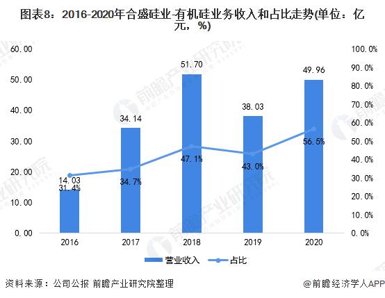图表8:2016-2020年合盛硅业-有机硅业务收入和占比走势(单位:亿元,%)