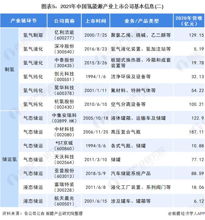 图表5:2021年中国氢能源产业上市公司基本信息(二)