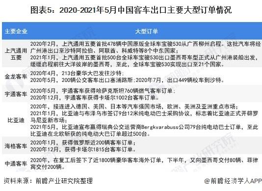 图表5:2020-2021年5月中国客车出口主要大型订单情况