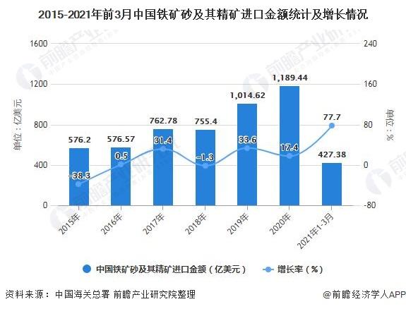 2015-2021年前3月中国铁矿砂及其精矿进口金额统计及增长情况